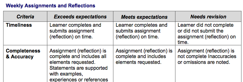reflection assignment 3 following johns model of + johns' model for structured reflection (2006) good for: organisational model, examines situations in context of the environment provides prompt questions that are easy to follow, and can be used in any order (although they follow a natural progression.